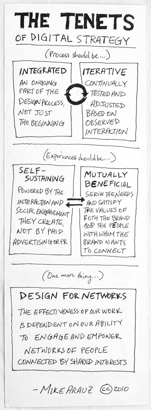 Mike Arauz's Tenets of Digital Strategy