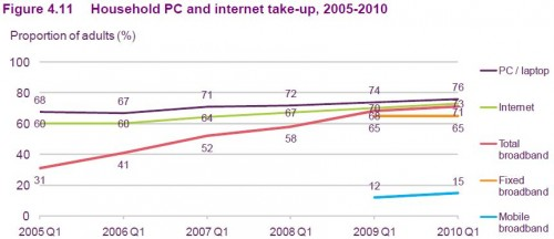 Household PC and internet take-up, 2005-2010