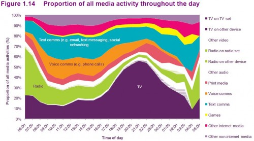 Proportion of all media activity throughout the day