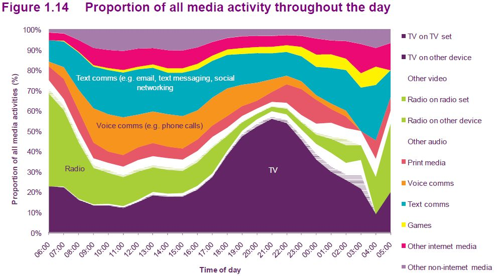 media consumption People watched, read, listened, streamed and posted more media than ever in 2016, but that consumption plateaued this year, according to data released today by research firm zenith globally, individuals on average spent 4561 minutes each day consuming media last year in 2017, it's expected to.