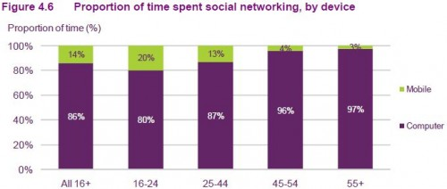 Proportion of time spent social networking, by device