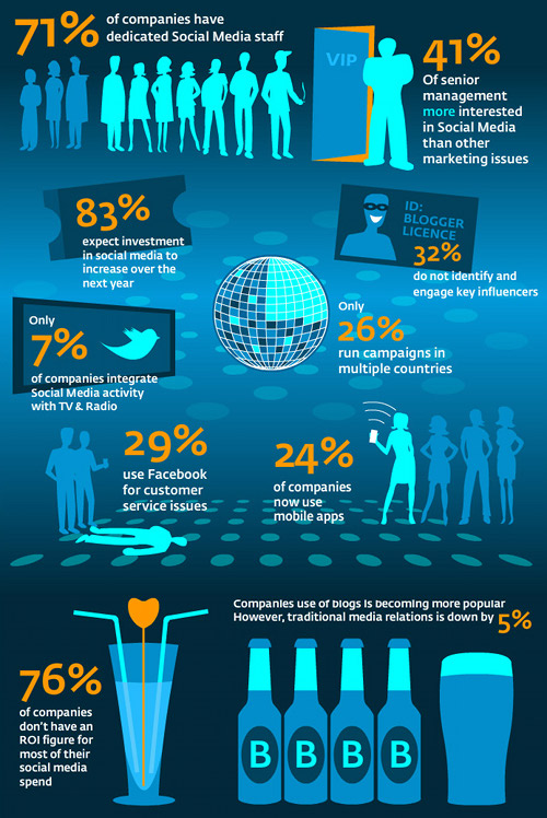 The state of social: 10 key stats