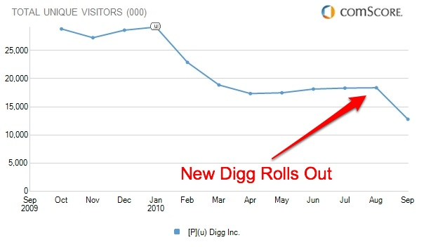 Drop in usage of Digg