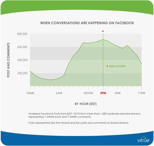 Facebook usage by time of day