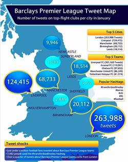We Are Social - Barclays Premier League Tweet Map