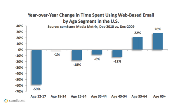 Year by tear change in time spent using web based Email by Age segment in the US