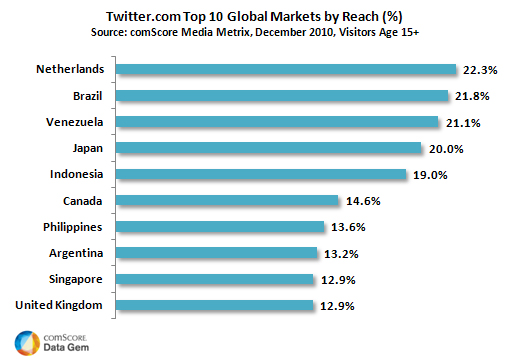 Top 10 Twitter markets by reach