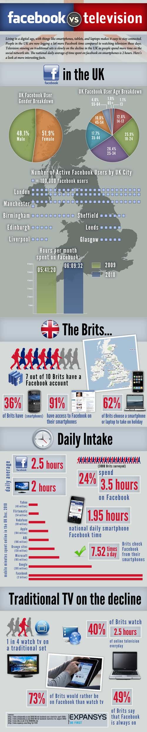 Facebook vs. TV
