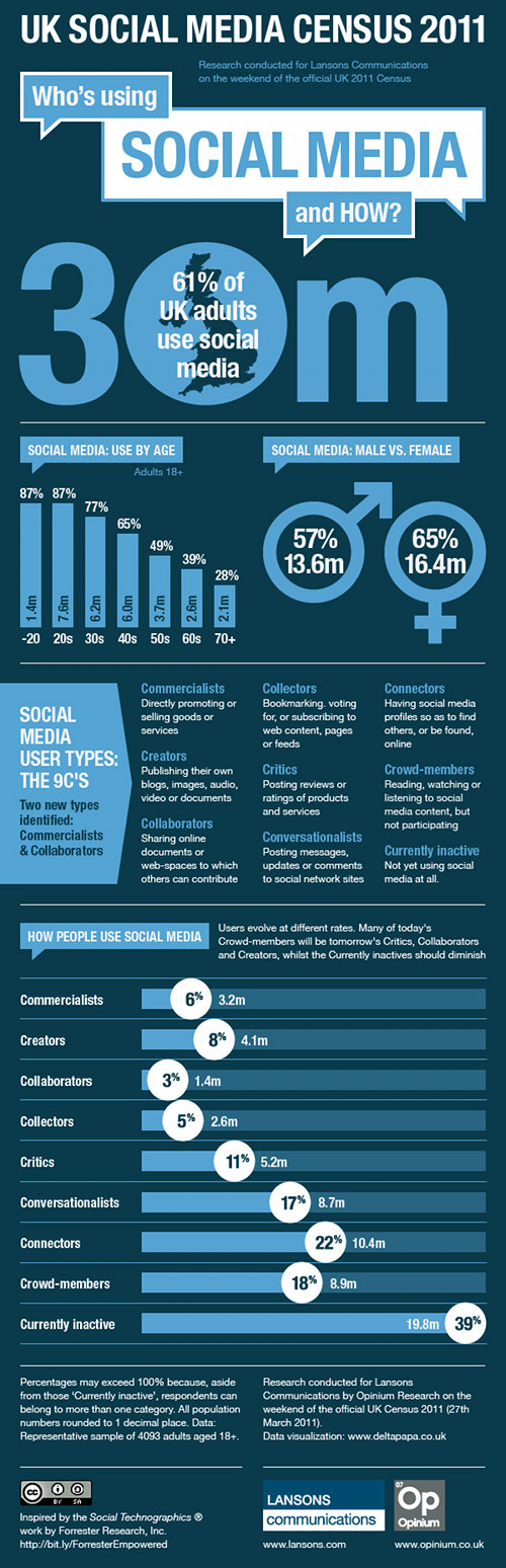 The UK Social Media Census 2011