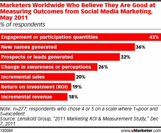 Social metrics marketers are confident in measuring