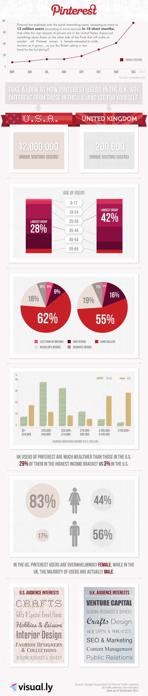 Pinterest: How do US and UK users compare?