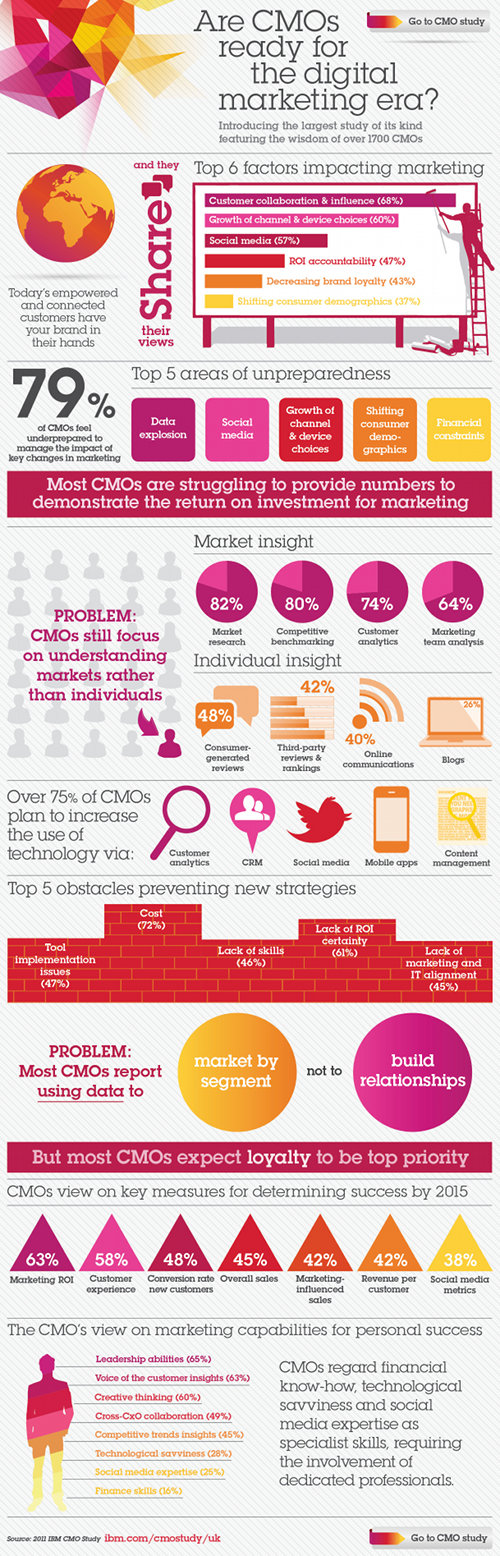 Are CMOs ready for the digital marketing era?