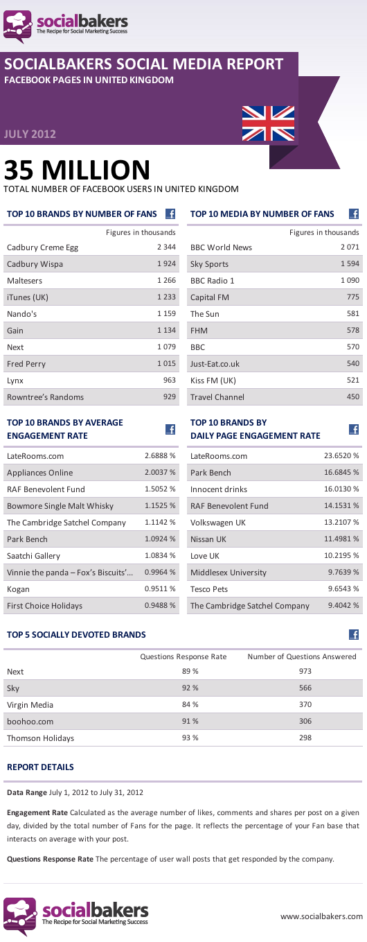 Top Facebook Pages in the UK, July '12