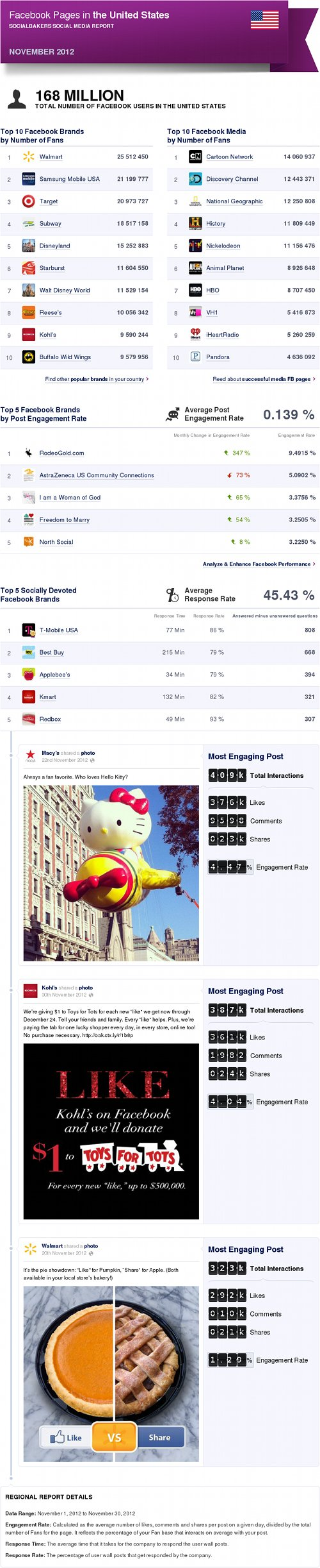 Top Facebook Pages in the US, Nov '12