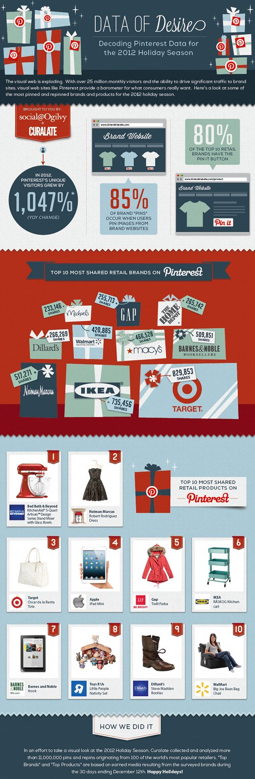 Data of Desire: Interest in Pinterest
