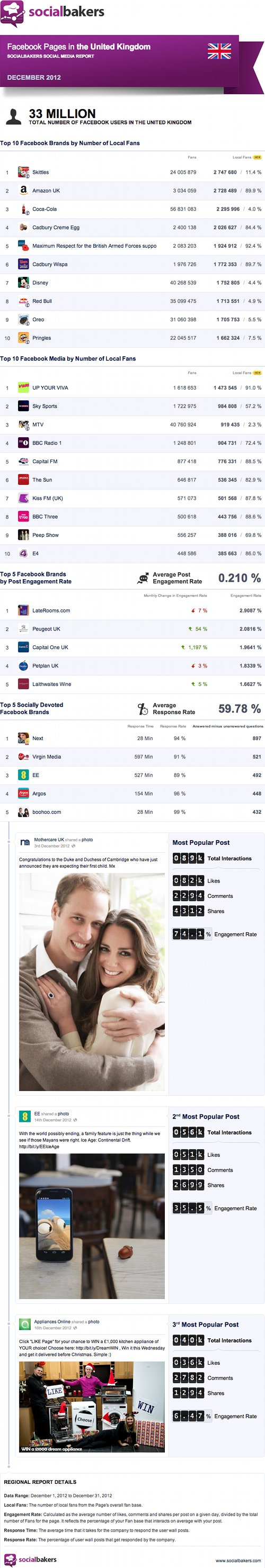 Top Facebook Pages in the UK, Dec '12