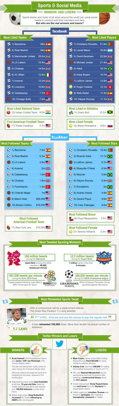 Sports & Social Media: Winners & Losers