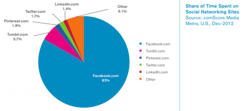 Time spent on US social networks