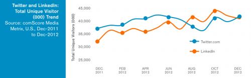 Twitter LinkedIn US growth
