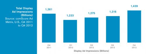 Digital ad impressions