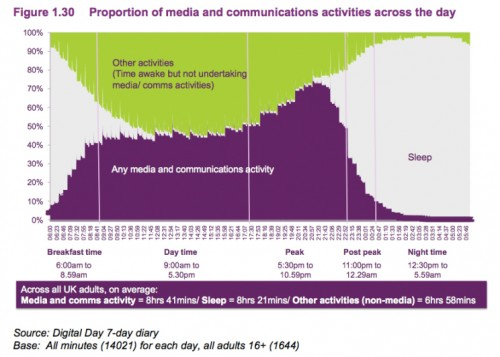 Indeed, in the evening, the average adult is more likely to be using  media/communications than doing anything else.