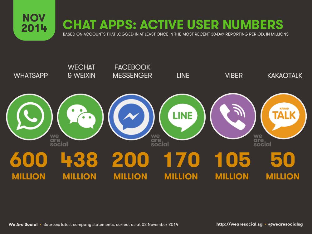 Internet Users Pass 3 Billion Mark - We Are Social UK