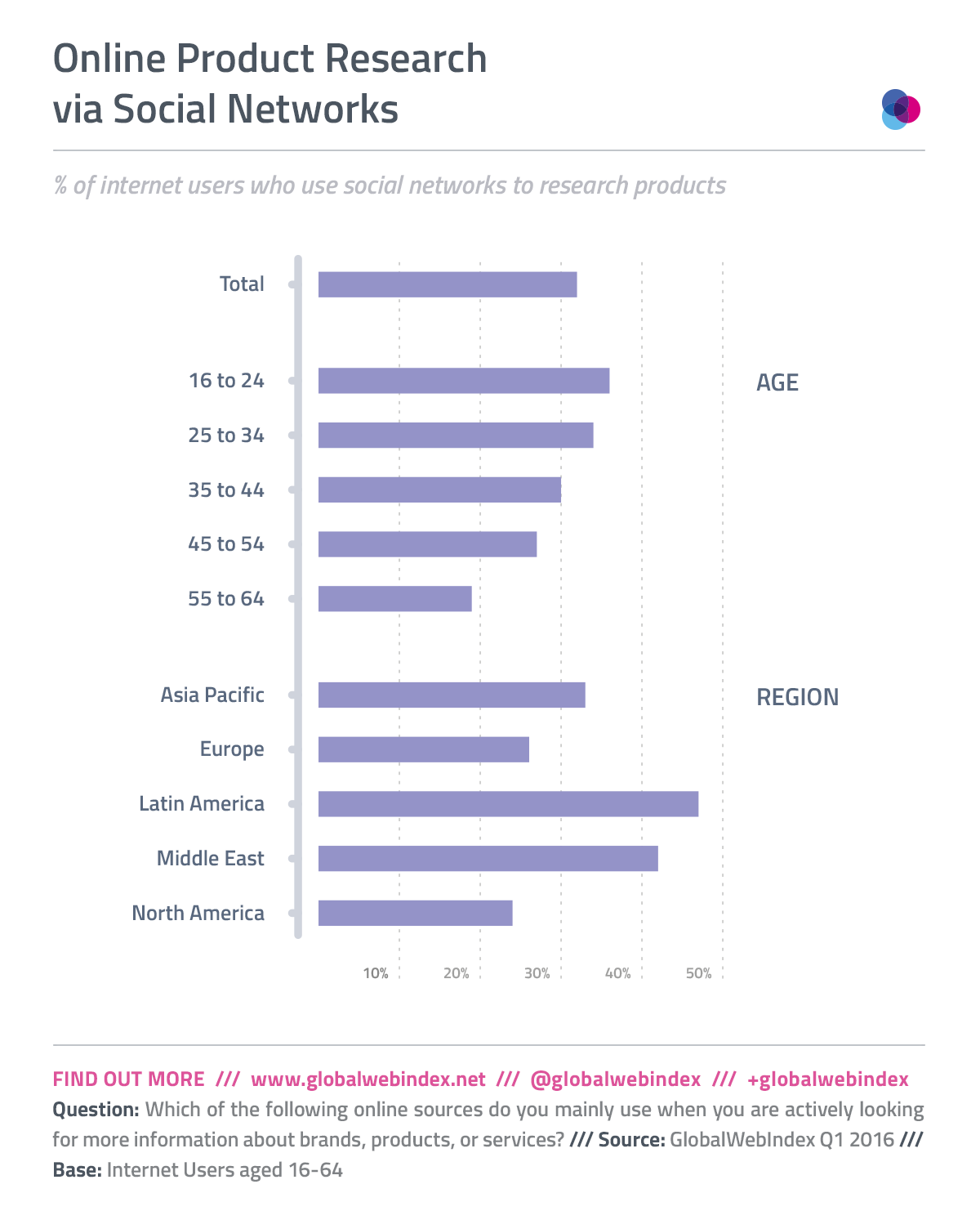 Social-product-research