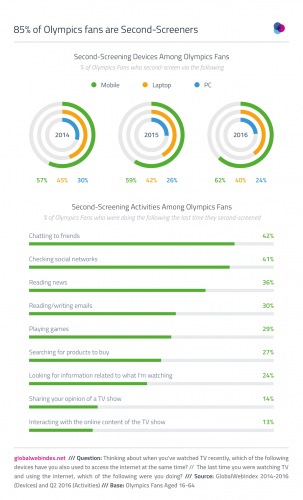 GlobalWebindex - June 16 - The Rio Olympics is the Smartphone's Time to Shine
