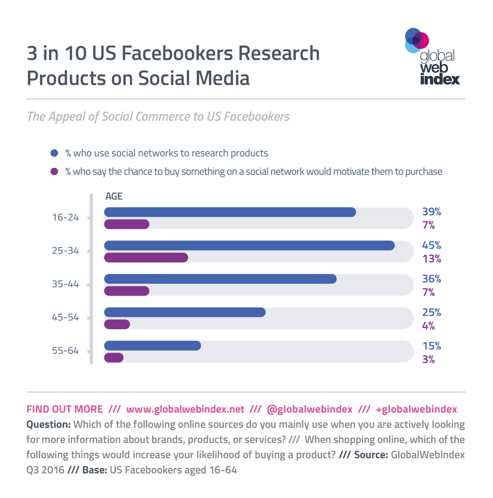 GlobalWebIndex - Oct 16 - Facebook Marketplace is a Gateway to True Social Commerce