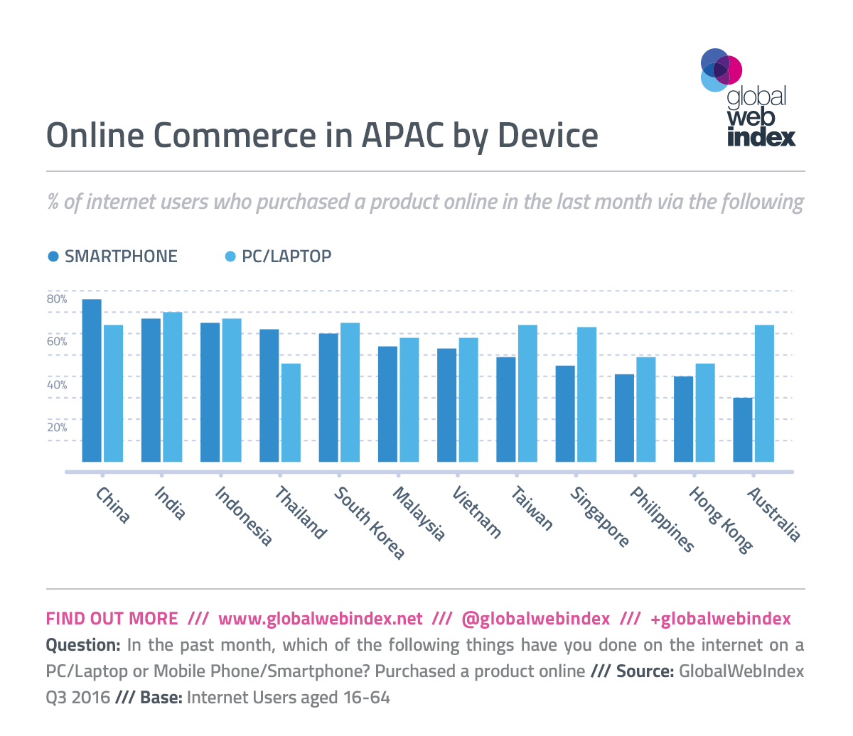 GlobalWebIndex - Oct 16 - Singles' Day Proves The Power M-Commerce