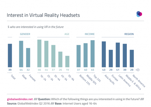 GlobalWebIndex - Dec 16 - VR's True Potential is on Smartphones