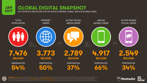 Internet users, social media users and unique mobile users in 2017