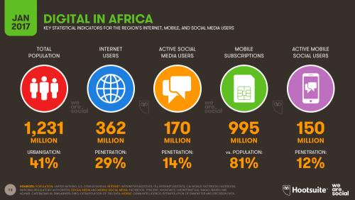 Digital di Afrika 2017