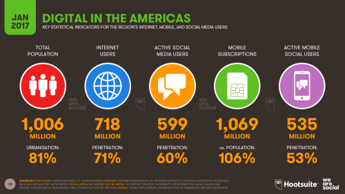 Digital in The Americas 2017