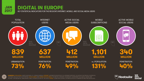 Digital in Europe 2017