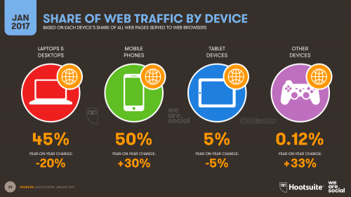 Share of Web Traffic by Device 2017