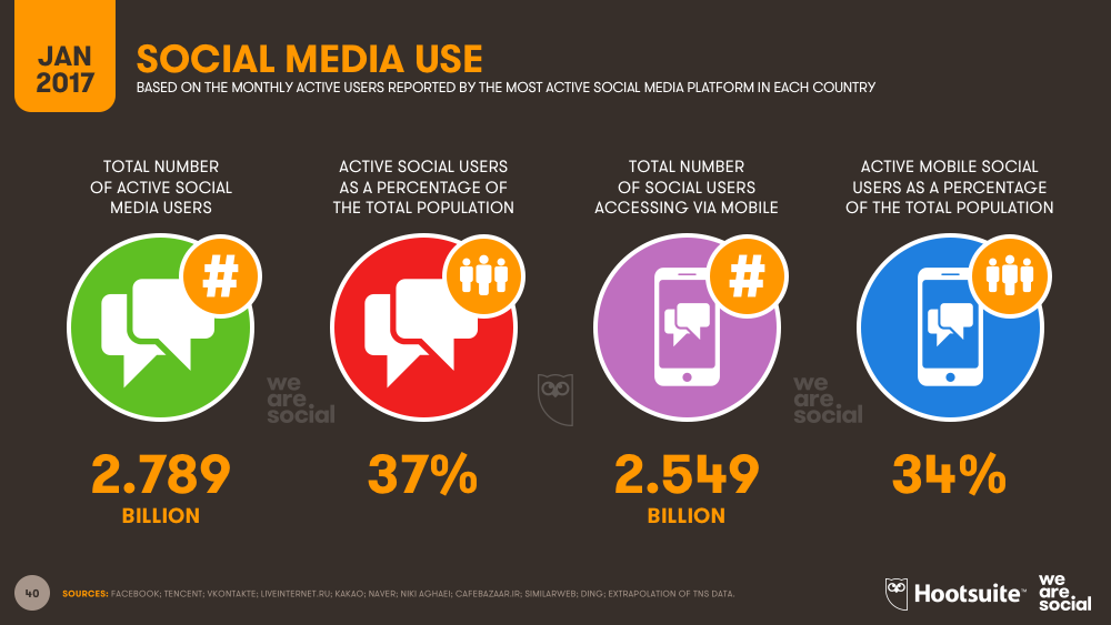 Which social media network delivers the most ROI? [report]