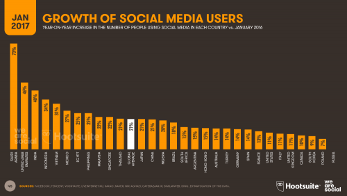 Growth in Social Media Users 2017
