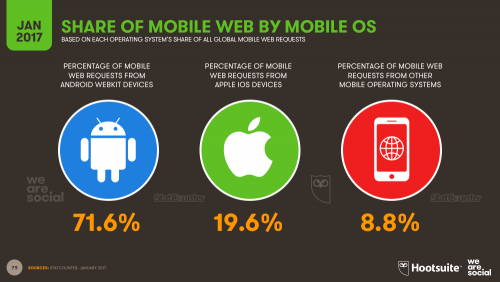 Share of Mobile Web Traffic by Operating System