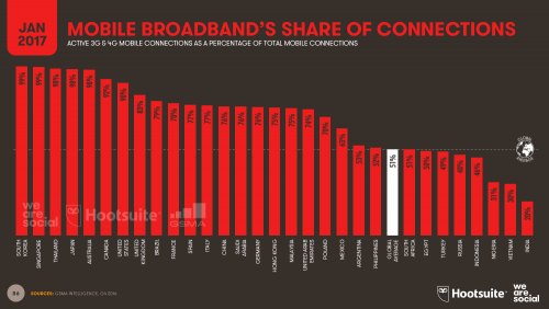 Mobile Broadband's Share of Total Connections 2017