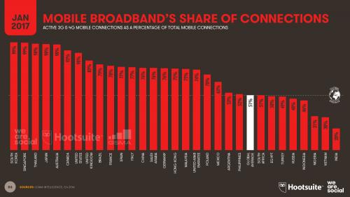 Pangsa Broadband Mobile dari Total Koneksi 2017