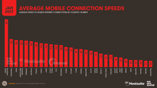 Mobile Broadband Speeds by Country 2017