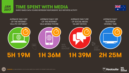 Time Spent with Media in Australia in 2017