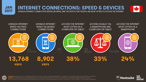 Internet Connection Speeds and Preferred Internet Devices in Canada in 2017