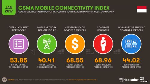 GSMA Mobile Connectivity Index for Indonesia 2017