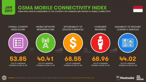Indeks Konektivitas Mobile GSMA untuk Indonesia 2017