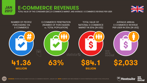 Pendapatan E-Commerce di Inggris pada 2017