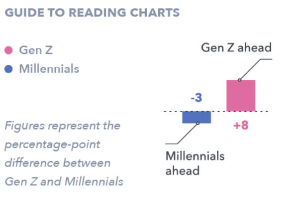 Three Differences In How Gen Z And Millennials Use Social Media