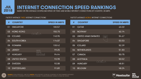 Internet growth accelerates, but Facebook ad engagement