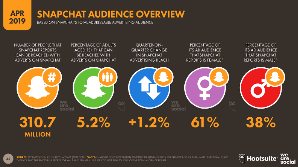 Snapchat Demographics for Marketers